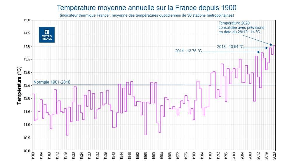 Moyenne des températures en France depuis 1900. © Météo France