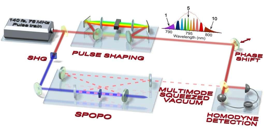 Protocole expérimental : un laser femtoseconde, contenant environ 100.000 longueurs d'onde, est utilisé comme vecteur d'information quantique. Un cristal non linéaire en cavité (SPOPO) génère des corrélations quantiques entre toutes ces fréquences. Une mise en forme d'impulsion (pulse shaping) est utilisée pour révéler ces corrélations (l'illustration montre les dix canaux quantiques utilisés dans l'expérience). La mesure est faite au niveau de la détection homodyne, qui compare le faisceau multimode quantique à un faisceau de référence. © Valérian Thiel, doctorant au LKB
