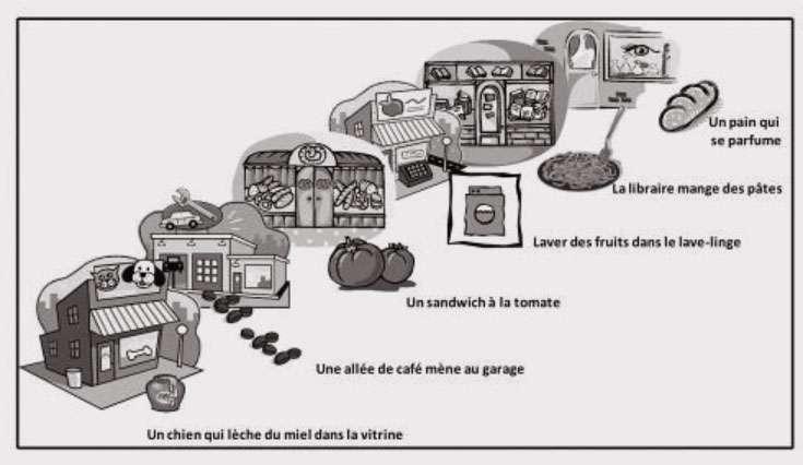 Exemple d'itinéraire de mémorisation grâce à la méthode des lieux. Une image est associée à chaque mot. © Alain Lieury