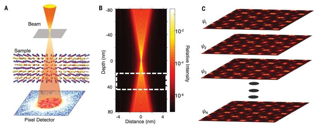 Le principe de la ptychographie électronique : l'échantillon est bombardé par un faisceau d'électrons (A). On obtient différents schémas de diffraction, qui, en les combinant, donnent une image de la position des atomes dans l'échantillon. © Zhen Chen et al., Science, 2021