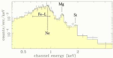 Graphe dans le spectre des Rayons X, Crédits : Chandra NASA
