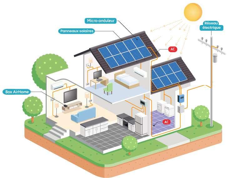 L'application AirHome donne la priorité aux panneaux photovoltaïques pour alimenter les équipements de la maison (PAC, électroménager...). Peu énergivores, ils permettent de trouver un juste équilibre en électricité produite et électricité consommée. © Airwell