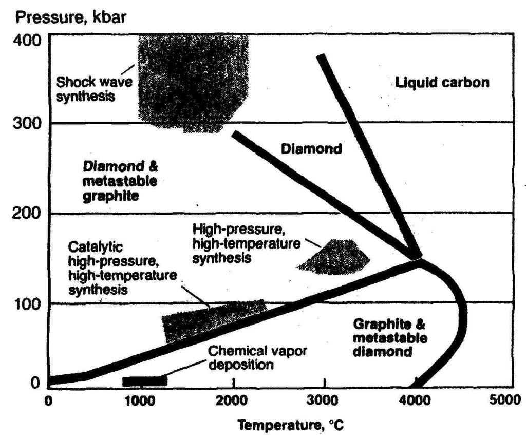 Le diamant, diamond en anglais, se forme dans des conditions de températures et de pressions bien particulières, par exemple à 3000 °C et 300 kbar comme le montre le diagramme de phase ci-dessus. Crédit : University of Illinois at Urbana-Champaign.