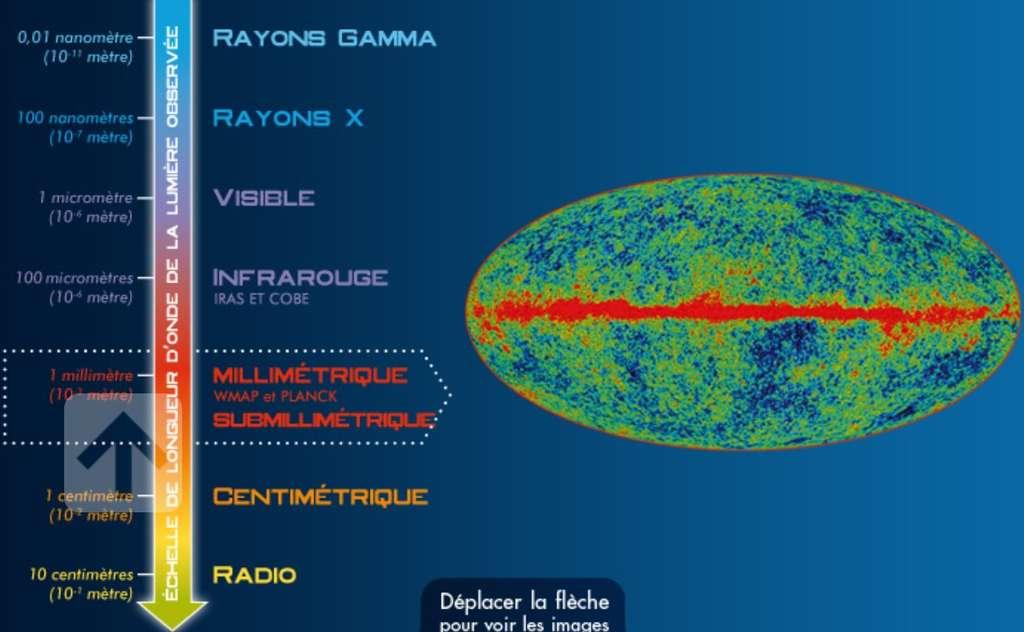 Le fond diffus cosmologique, ou rayonnement fossile, est ce que l'on obtient en observant le ciel et en ôtant tous les rayonnements (radio, visibles, micro-ondes, etc.) issus des étoiles et des galaxies. Dans les domaines millimétriques et micrométriques, il reste la trace du rayonnement émis par l'univers quand il n'avait que 380.000 ans. Les instruments WMap puis Planck l'ont précisément cartographié, y repérant de minuscules fluctuations qui sont de précieuses informations sur la structure de l'univers. L'image est extraite du site HFI Planck, destiné au grand public et dont on ne peut que conseiller la lecture. © HFI Planck