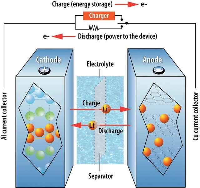 Qu'elle soit composée de lithium ou de sodium, une batterie contient deux électrodes, la cathode (ici à gauche) et l'anode (à droite). Lorsque la batterie est utilisée (c'est la décharge), les ions positifs (ici le lithium) traversent la membrane au sein de l'électrolyte liquide et s'accumulent dans la cathode contraignant les électrons à quitter l'anode (-) en traversant le circuit, c'est-à-dire l'appareil branché sur la batterie (ici représenté par une résistance). C'est l'inverse qui se déroule durant la charge. Les électrons sont injectés dans l'anode, la charge négative attirant les ions positifs qui retournent cette électrode. © Argonne National Laboratory