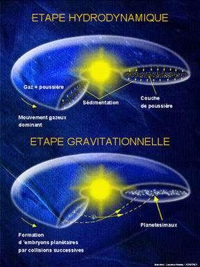 Figure 8 : les deux étapes du scénario standard de Safronov (ou scénario des planétésimaux) : pendant la première, le gaz contrôle l'évolution ; pendant la seconde, le matériau solide (sous forme d'une multitude de planétoïdes) prend le relais. Le disque de gaz et les planétésimaux tournent autour de l'étoile. © DR