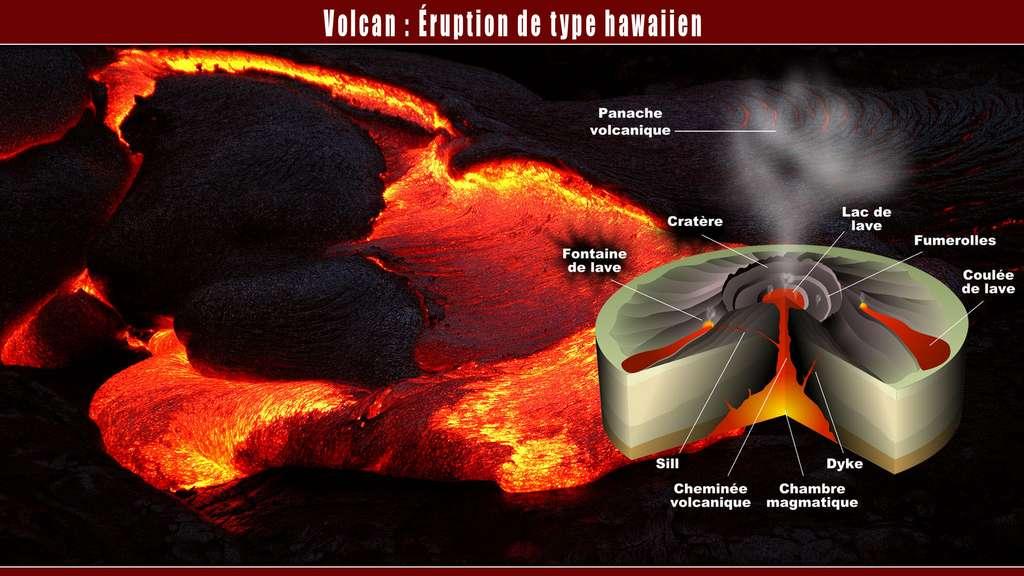 Éruptions de type hawaïen