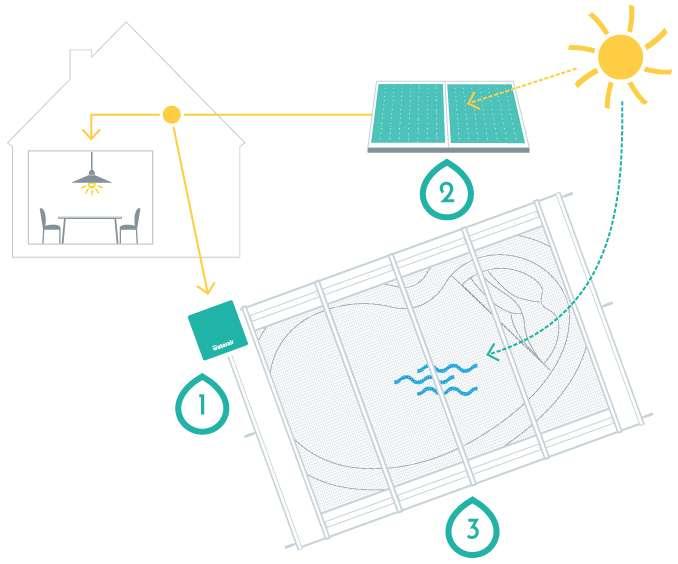 Pour être écoresponsable, la piscine est équipée d'un système de filtration basse consommation (1) alimentée par des panneaux photovoltaïques (2). Pour éviter l'évaporation et réchauffer l'eau, le bassin est protégé et sécurisé par une couverture (3). © Waterair