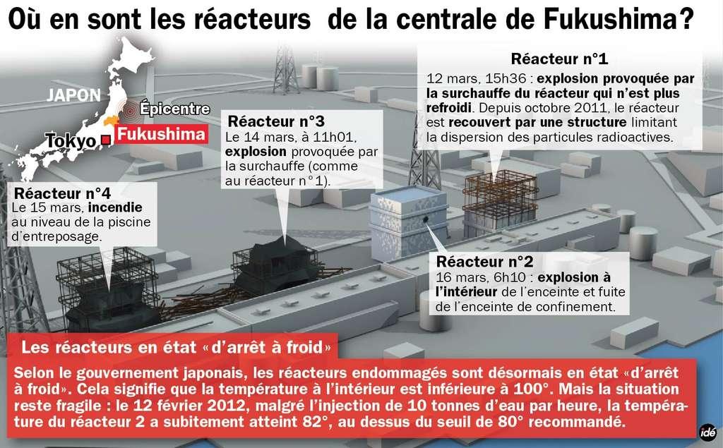 Après la catastrophe nucléaire, où en sont les réacteurs de la centrale ? © Idé
