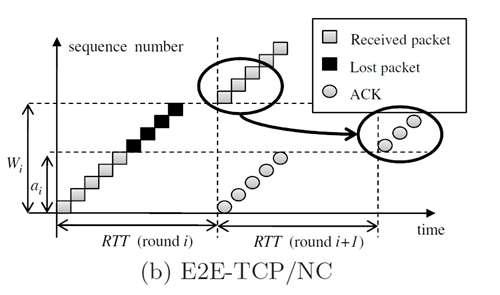Dans ce schéma, avec le Coded TCP ou E2-TCP/NC, lorsque des données sont perdues (lost packet), le système (ACK) qui accuse habituellement de la non-réception des données, ne le fait pas. Le débit n'est donc pas bloqué par l'attente de ces paquets. © MIT, Institut de télécommunications de l'université de Porto