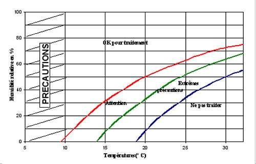 Graphique 4 : conditions atmosphériques favorables à la pulvérisation aérienne (pour les températures inférieures à 10 °C, des dilutions peuvent être utiles pour réduire la viscosité). © DR