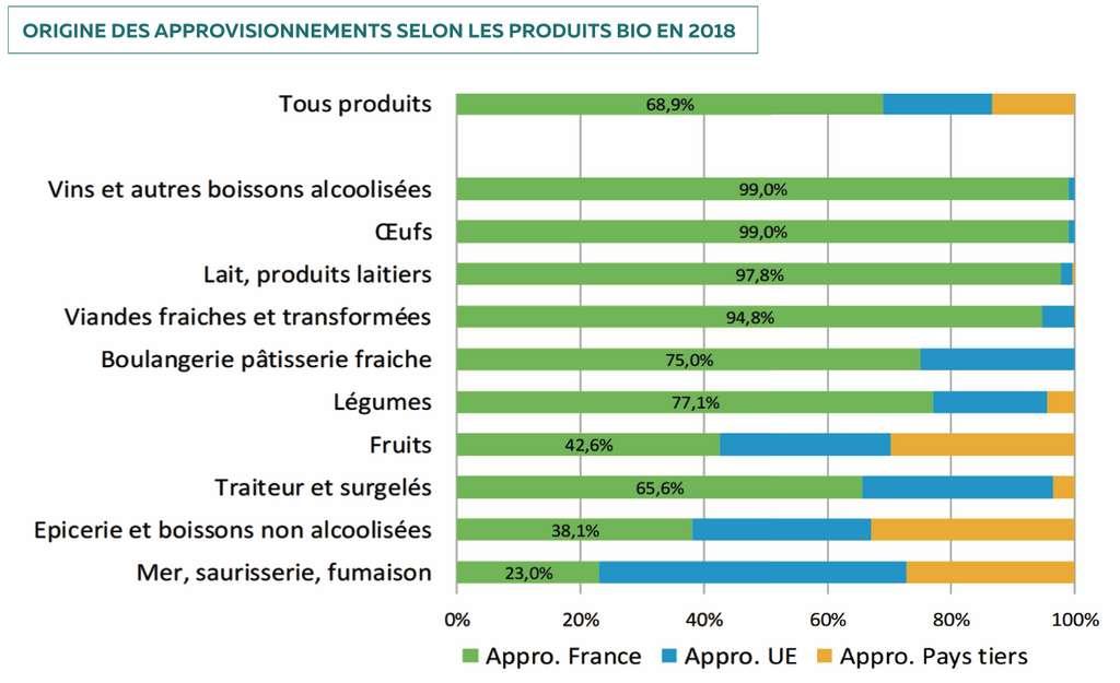 Plus de la moitié des fruits bio consommés en France sont importés. © Agence BIO, AND-International 2019