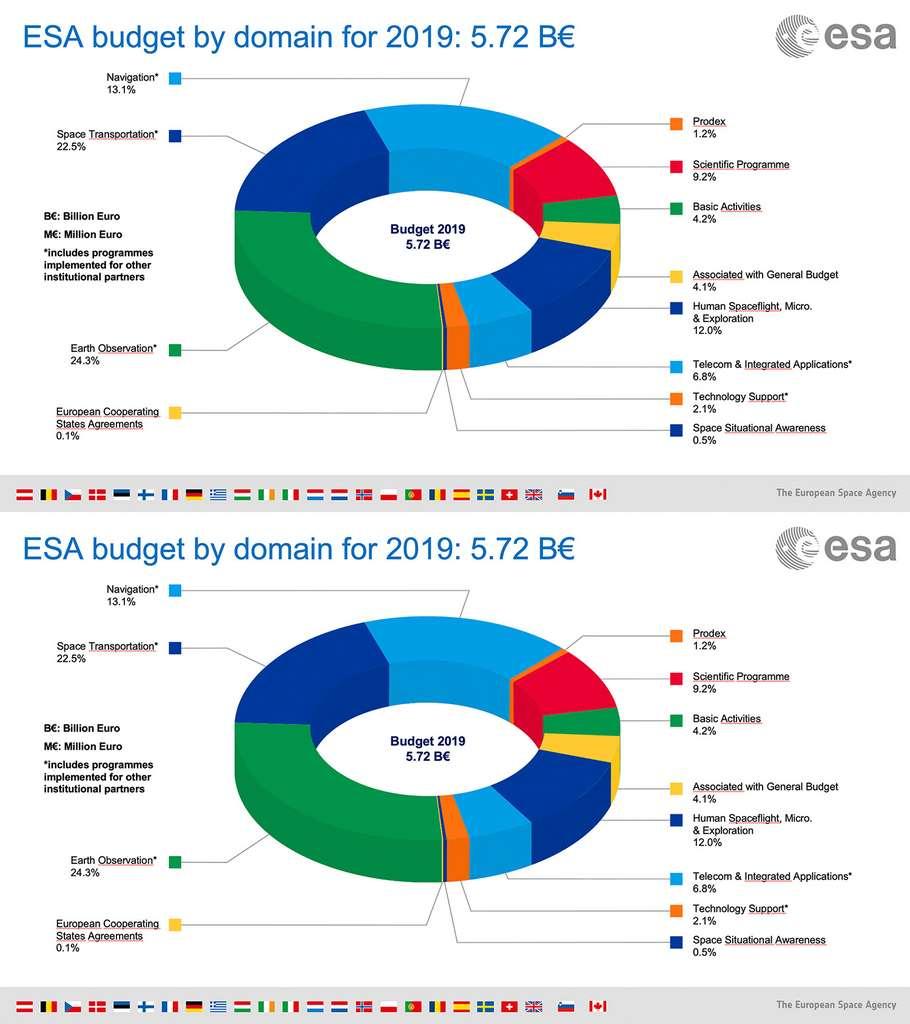 Le budget 2019 de l'ESA par postes et pays contributeurs. © ESA
