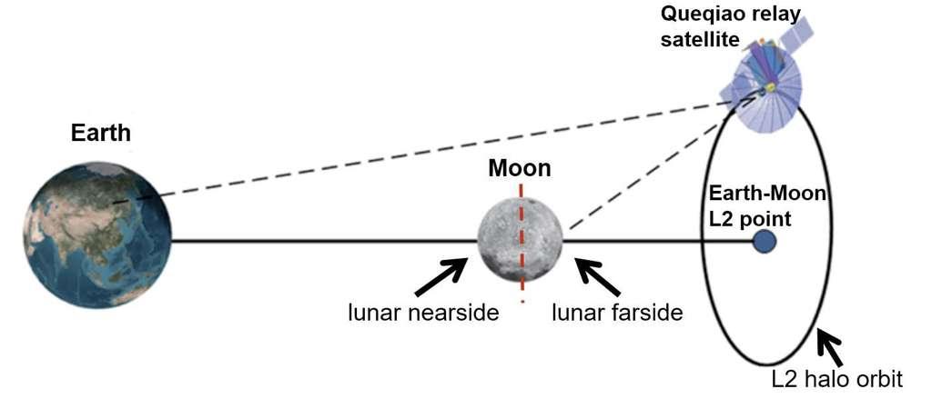 Ce schéma permet de comprendre l'intérêt du satellite de relais pour communiquer et relayer les données vers la Terre de missions situées sur la face cachée de la Lune. © Planetary Society