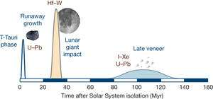 Cliquer pour agrandir. Tentative de reconstruction chronologique de l'accrétion de la Terre. Les éléments indiqués en brun (U symbolise l'uranium, Pb le plomb, Hf l'hafnium, W le tungstène, I l'iode et Xe le xenon) sont utilisés pour dater précisément les événements. Une première phase (T Tauri phase) correspond à un épisode de fortes radiations électromagnétiques qui a interrompu l'accrétion des matériaux planétaires. Puis, l'arrivée de matière planétaire a permis l'accrétion de protoplanètes. Collisions après collisions, les planètes se sont ainsi formées avec leurs masses actuelles ; la dernière collision a donné naissance à la Terre et à la Lune (30 millions d'années après la formation du Système Solaire). Le chronomètre Hf-W date la séparation métal-silicate, c'est-à-dire la séparation noyau-manteau. Un apport tardif et lointain (au-delà de 2,5 Unités astronomiques) d'astéroïdes chondritiques, entre 80 et 130 millions d'années après la formation du Système solaire, aurait notamment véhiculé des matériaux contenant de l'eau et des éléments volatils à partir desquels se seraient formés les océans. © CNRS-Insu-Albarède-Nature 2009