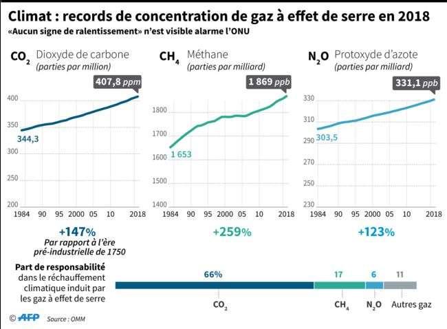 Les concentrations atmosphériques de dioxyde de carbone, de méthane et de protoxyde d'azote ont encore battu des records en 2018. Ces trois gaz sont responsables, en grande partie, du réchauffement climatique. © OMM, AFP