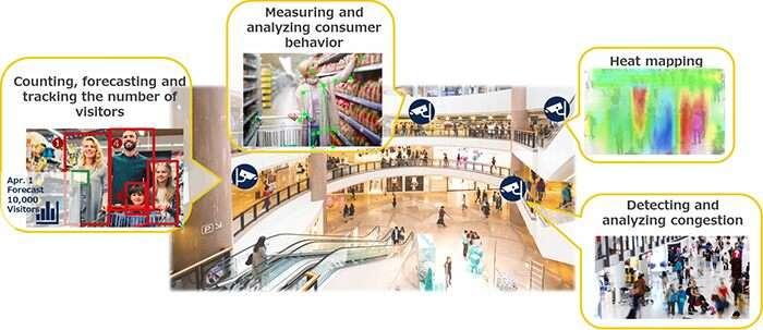 Quatre caméras dans un centre commercial, mais chacun utilise l'IA pour des besoins spécifiques © Sony