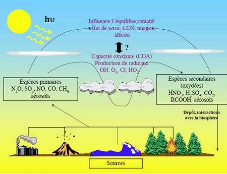 Figure 5 : Fonctionnement schématique du réacteur chimique atmosphérique © J. Savarino