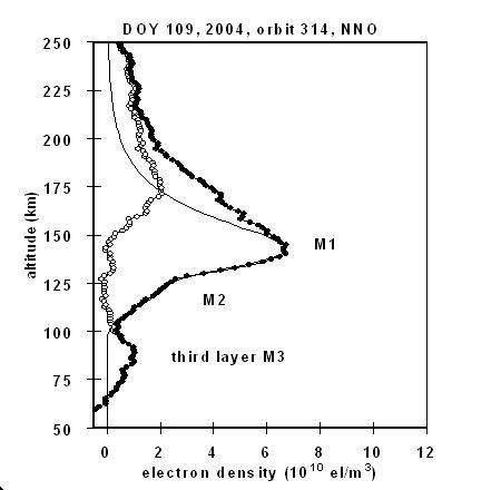 Elle était suspectée depuis deux ou trois ans; l'instrument MaRS l'a prouvé : l'ionosphère de la planète rouge contient une troisième couche, mais locale et sporadique (Crédits : ESA)
