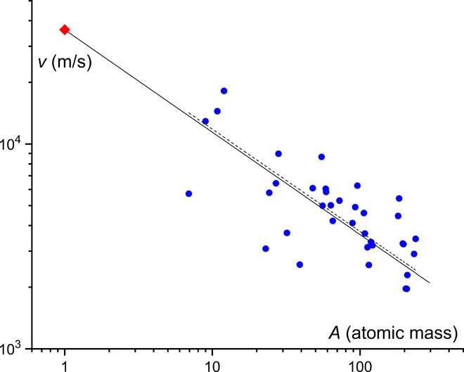 La vitesse mesurée expérimentalement dans 36 solides (points bleus) comparée à la vitesse théorique calculée par l'équation (ligne noire). © Kostya Trachenko et al, Science Advance, 2020