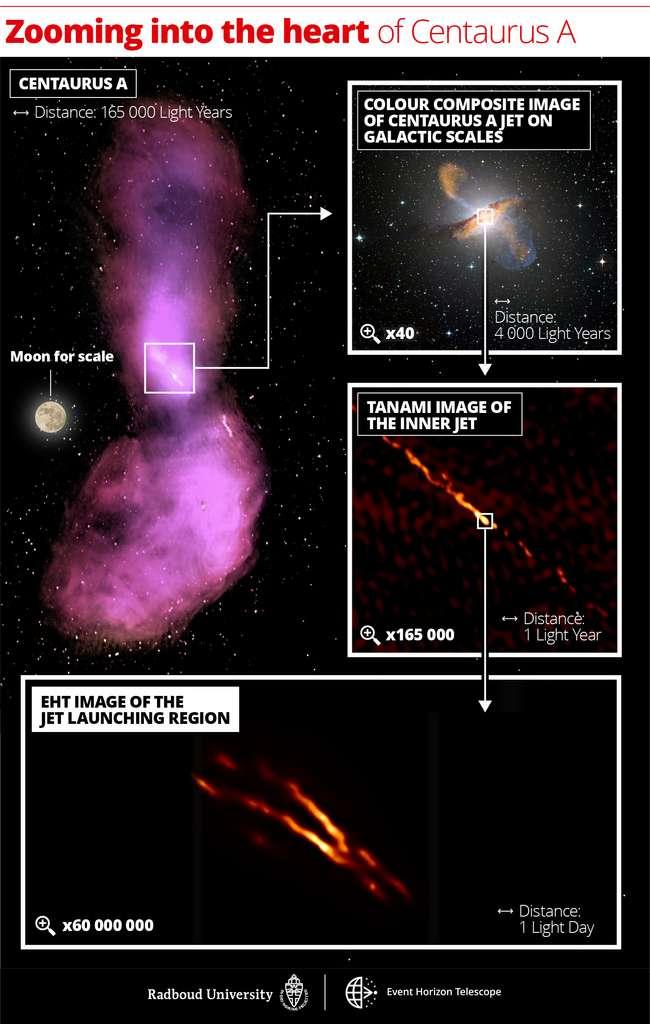 Cette série d'images montrent les zooms successifs réalisés au cours du temps pour observer les jets de Centaurus A avec des échelles en années-lumière (Light Year) et les facteurs de grossissement. L'image, en haut à gauche, montre comment le jet se disperse en nuages de gaz qui émettent des ondes radio, observées par les observatoires Atca et Parkes. Le panneau supérieur droit affiche une image composite parfois en fausses couleurs, avec un zoom 40x par rapport au premier panneau pour correspondre à la taille de la galaxie elle-même. L'émission submillimétrique des jets et de la poussière dans la galaxie est mesurée par l'instrument Laboca / Apex et est indiquée en orange. L'émission de rayons X des jets mesurée par le télescope spatial Chandra est représentée en bleu. La couleur blanche dans le visible montre des étoiles de la galaxie et ses photons ont été capturés par le télescope MPG/ESO de 2,2 mètres. Le panneau suivant ci-dessous montre une image avec zoom 165.000 x du jet radio interne obtenue avec les télescopes de Tanami. Le panneau inférieur représente la nouvelle image à la plus haute résolution de la région de lancement d'un des jets obtenue avec l'EHT à des longueurs d'onde millimétriques avec un zoom de 60.000.000x. Les barres d'échelle indiquées sont affichées en années-lumière et en jours-lumière. Une année-lumière est égale à la distance parcourue par la lumière en un an : environ neuf mille milliards de kilomètres. En comparaison, la distance à l'étoile connue la plus proche de notre Soleil est d'environ quatre années-lumière. Un jour-lumière (Light Day) est égal à la distance parcourue par la lumière en une journée : environ six fois la distance entre le Soleil et Neptune. © Radboud Univ. Nijmegen ; CSIRO/ATNF/I. Feain et al., R. Morganti et al., N. Junkes et al.; ESO/WFI; MPIfR/ESO/Apex/A. Weiß et al.; Nasa/CXC/CfA/R. Kraft et al.; Tanami/C. Müller et al.; EHT/M. Janßen et al..
