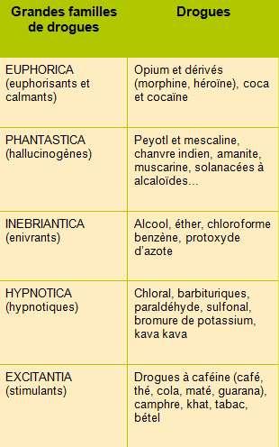 Classification des drogues selon leurs effets par Lewin. Dans les années 1930, Louis Lewin, un pharmacologue allemand, donne une première classification des drogues suivant l'effet dominant observé.