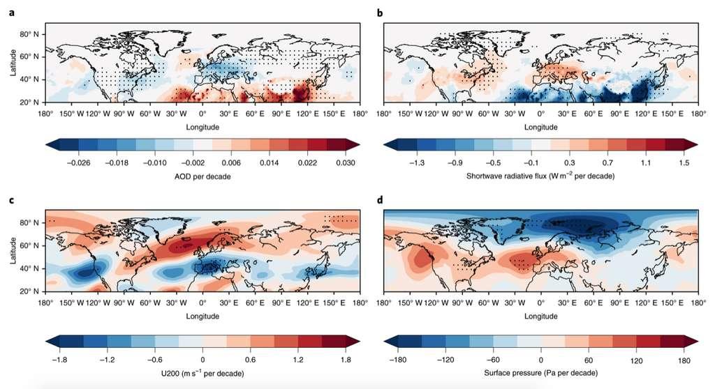 Les changements climatiques sur l'Europe entre 1970 et 2005 (l'échelle va croissante du bleu vers le rouge. a) émissions d'aérosols. b) forçage radiatif. c) vitesse de vents à 200 hPa (courant-jet) et d) pression atmosphérique. © Yuan Wang et al., Nature Climate Change, 2020