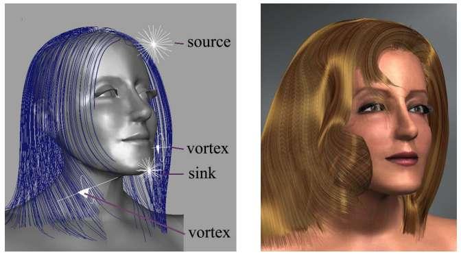 Un moyen pour modéliser les cheveux est de les considérer comme un fluide. Ici, il prend source en haut à droite de la tête. Le visage et les épaules sont des obstacles qui dévient ce fluide, tandis que les vortex placés par les animateurs permettent de créer des boucles. © Kelly Ward et al., IEEE Transactions on Visualization and Computer Graphics, 2010