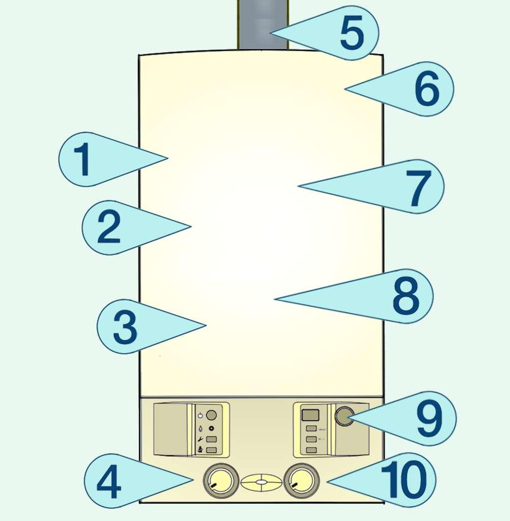 Quelques-uns des points à contrôler. 1. Remplissage d'azote - 2. Vase d'expansion - 3. Débit de gaz maximal - 4. Température départ chauffage - 5. Évacuation des fumées - 6. Ventilateur - 7. Corps de chauffe - 8. Limiteur de température des fumées - 9. Manomètre - 10. Sélecteur de température d'eau chaude sanitaire. © Futura Maison - M.B.