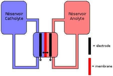 Schéma de fonctionnement des batteries à flux redox (la flèche symbolise l'échange de protons). © Emilie Beaudoin / Futura-Sciences