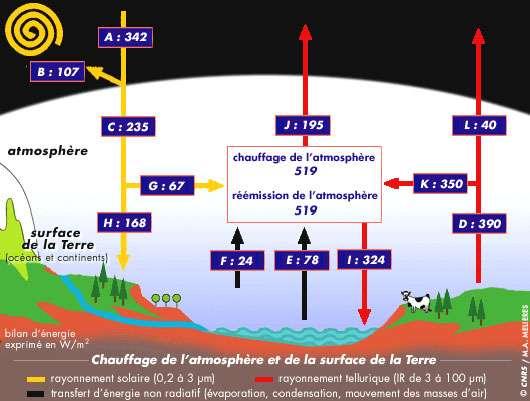 Chauffage de l'atmosphère et de la surface de la Terre. © CNRS, reproduction et utilisation interdites