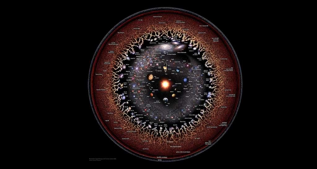 Conception à l'échelle logarithmique de l'Univers observable avec le Système solaire au centre, les planètes intérieures et extérieures, les objets de la ceinture de Kuiper, Alpha Centauri, le bras de Persée, la galaxie de la Voie lactée, la galaxie d'Andromède, les galaxies voisines... © Pablo Carlos Busassi, Wikimedia commons, CC 4.0