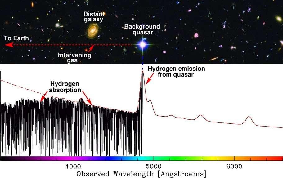 Sur ce schéma, la raie d'émission d'un quasar est bien visible dans son spectre avec la forêt Lyman alpha sur sa gauche, comme il est expliqué dans le texte ci-dessus. © Michael Murphy
