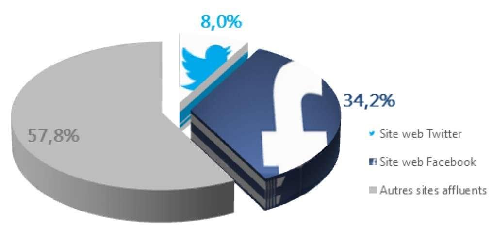 Lorsqu'un internaute parvient sur un site français d'actualité en venant d'un autre site, plus d'une fois sur trois, c'est parce qu'il a trouvé un lien sur Facebook. La probabilité qu'il soit passé par Twitter est de 8 %. © AT Internet