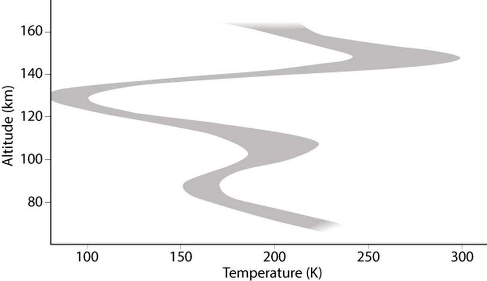 Profil des températures de l'atmosphère de Vénus obtenu à partir des mesures effectuées par la sonde européenne Venus Express. On observe une couche d'air très froid vers 125 km d'altitude. © Esa, Aoes