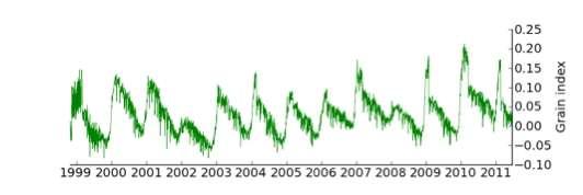 Évolution de l'état de surface (grain index) vue par les satellites micro-onde depuis 1999 à la base franco-italienne Concordia en Antarctique. Les années 2002 et 2008 sont remarquables par un faible grossissement des grains. Les données météorologiques indiquent aussi des précipitations exceptionnelles pour ces deux années. Le grain index introduit dans cette étude est une combinaison de données satellite représentant approximativement la taille des grains dans les premiers centimètres du manteau neigeux. © LGGE (CNRS / UJF)