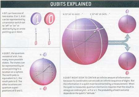 Le principe des qubits. Cliquez pour agrandir. Crédit : Universes review