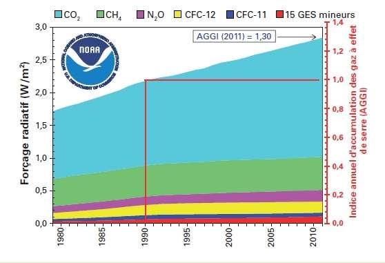 Forçage radiatif de l'atmosphère, par rapport à 1750, dû aux gaz à effet de serre persistants et valeur actualisée pour 2011 de l'indice annuel d'accumulation des gaz à effet de serre (AGGI, Annual Greenhouse Gaz Index) de la NOAA. Voir les détails dans l'article. © OMM 2012