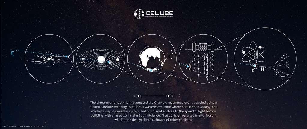 Un schéma montrant le voyage d'un antineutrino, né à proximité d'un trou noir supermassif dans une galaxie lointaine, et entrant plus tard en collision avec un électron d'un atome dans la glace du détecteur IceCube sur Terre, produisant une résonance Glashow. © IceCube Collaboration