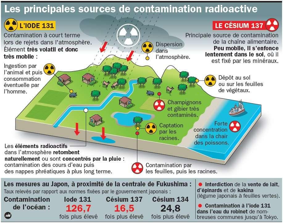 Les contaminations observées autour de la centrale de Fukushima le 22 mars 2011. © Idé