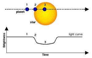 Principe de la détection d'une exoplanète par photométrie (Credits: Hans Deeg).