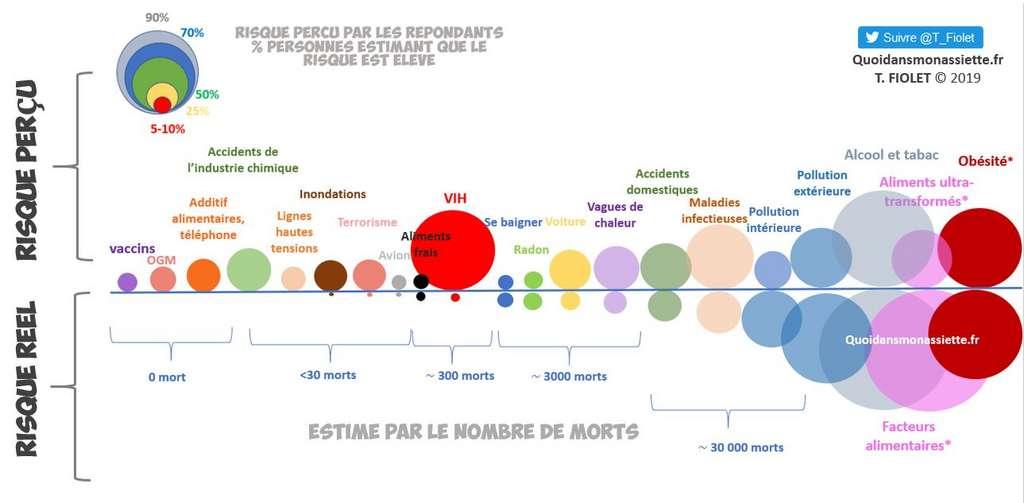 La perception du risque concernant les additifs est disproportionnée par rapport au risque réel. © quoidansmonassiette.fr