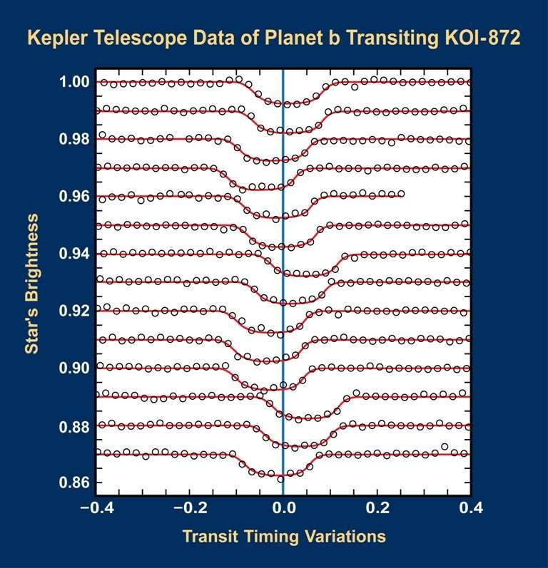 Les modifications périodiques de la courbe de transit de l'exoplanète KOI 872b observées par Kepler. © Southwest Research Institute