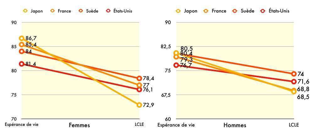 Espérance de vie « classique » versus espérance de vie réelle dans quatre pays : les différences s'expliquent par les mortalités plus hautes du passé dans les pays cités. © C.D, d'après Michel Guillot & Collin F.Payne, Population Studies