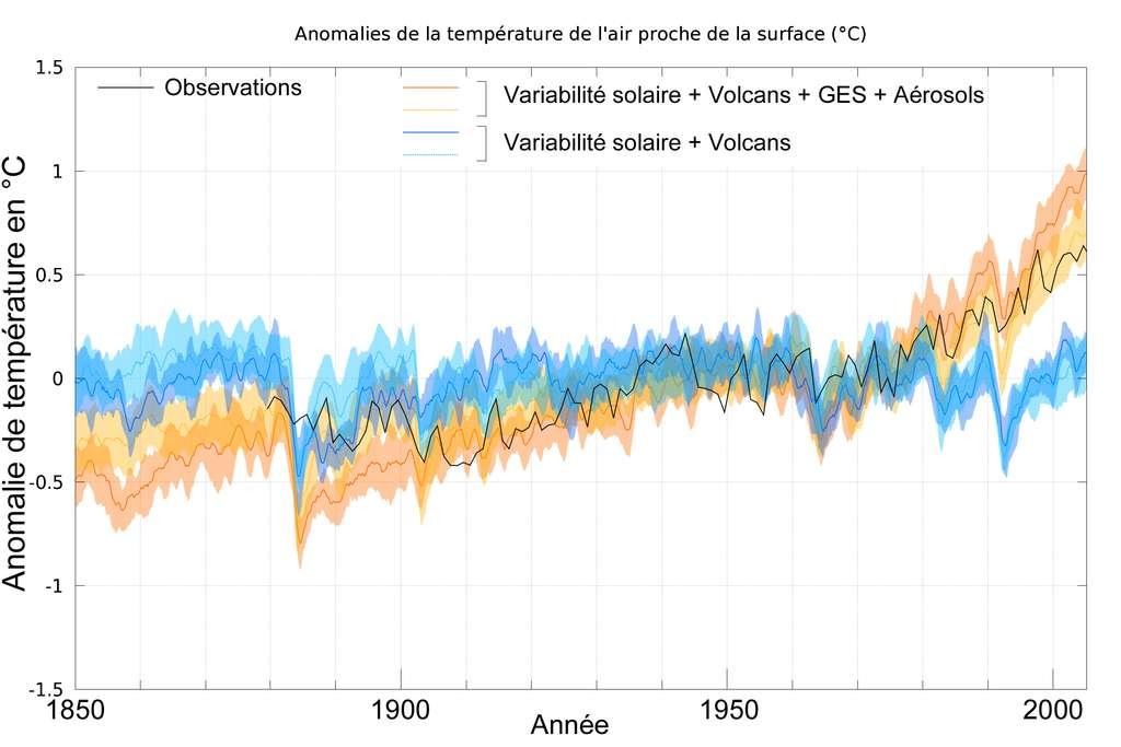 Évolution de la température moyenne à la surface de la Terre mesurée (courbe noire). Les courbes bleues ne tiennent compte que des forçages naturels (variabilité solaire et volcans) tandis que les courbes en orange tiennent compte des forçages naturels et des forçages anthropiques (gaz à effet de serre et aérosols). Pour chacune des courbes, les résultats ont été obtenus à partir d'une dizaine de simulations dont la moyenne correspond à la courbe et la variation autour de cette moyenne correspond à l'enveloppe colorée (la partie colorée plus large qu'un simple trait). Les différences sont calculées par rapport à la période 1901-2000 qui sert de période de référence et donc de passage par 0 pour les différentes courbes. © Patrick Brockmann (LSCE/IPSL, CEA/CNRS/UVSQ)