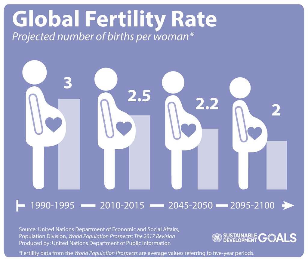 Évolution du taux de fécondité mondial. © ONU