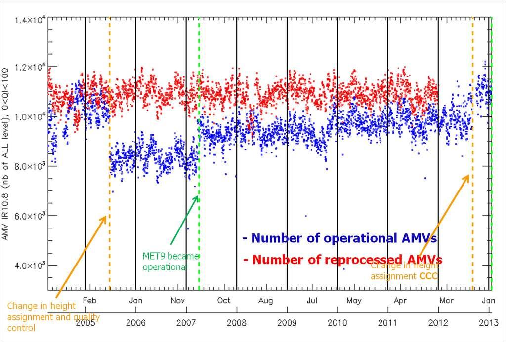 Une série temporelle du nombre de vents restitué pour une heure donnée à partir des images Seviri dans le canal infrarouge (IR 10.8). La courbe bleue montre le nombre de vents opérationnels dérivés en temps réel et la courbe rouge montre le nombre de vents restitués a posteriori par le système de retraitement. À noter que la courbe rouge est maintenant stable sur la période. Des études climatiques peuvent éventuellement être réalisées à partir des données retraitées mais pas des données brutes, destinées à être utilisées en temps réel. © Eumetsat