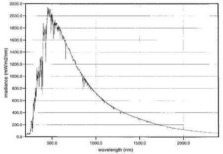 Distribution énergétique spectrale solaire absolue de 200 à 2.400 nm mesurée par l'ancien instrument SOLSPEC, lors des missions Atlas et Eureca. Crédit : Esa/Cnrs.
