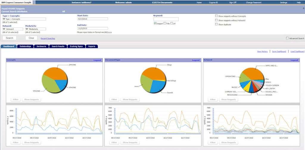 Ci-dessus le logiciel IBM Cognos Customer Insight et son tableau de bord qui livre une vue synthétique d'une analyse effectuée sur différents médias sociaux à partir de mots clés. © IBM