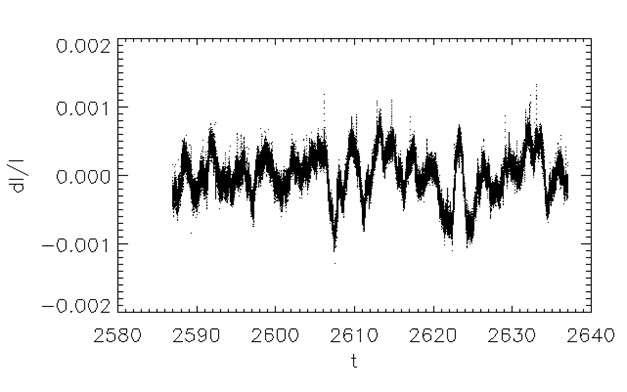 Exemple des variations d'éclat observées pendant 50 jours sur une étoile par Corot. Crédit Cnes